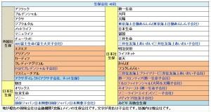 022 生保40社