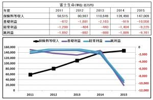 002 富士生命 利益データ図