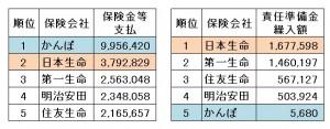 005 かんぽ、日本生命 保険金支払と準備金繰入額の図