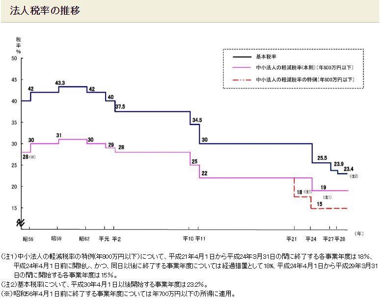 財務省 法人税率