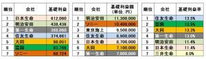 017 日本社 基礎利益額