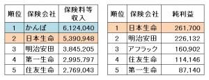 004 簡保と日本生命 売上一位と純益一位の表図