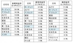 024 基礎利益率から純利益率