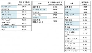 027 保険金支払率~事業費率