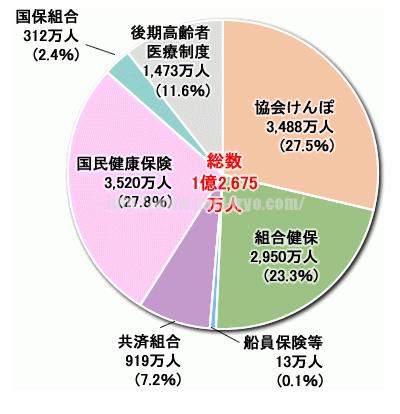 %e5%85%ac%e7%9a%84%e5%8c%bb%e7%99%82%e4%bf%9d%e9%99%ba%e5%88%b6%e5%ba%a6%e5%8a%a0%e5%85%a5%e8%80%85