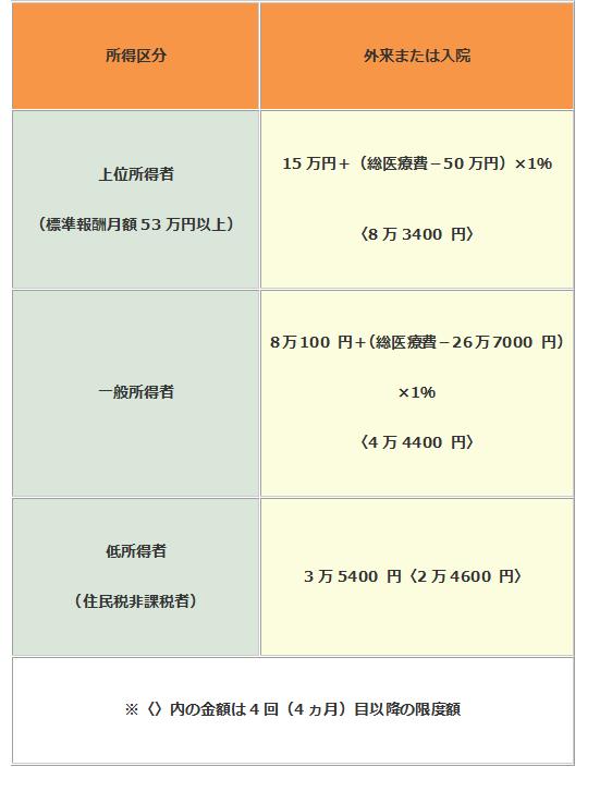 %e5%8c%bb%e7%99%82%e8%b2%bb%e3%81%ae%e8%87%aa%e5%b7%b1%e8%b2%a0%e6%8b%85%e9%99%90%e5%ba%a6%e9%a1%8d%ef%bc%8870%e6%ad%b3%e6%9c%aa%e6%ba%80%ef%bc%89