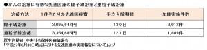029-%e5%85%88%e9%80%b2%e5%8c%bb%e7%99%82