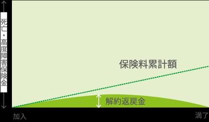 定期保険の表