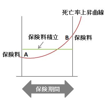 平準保険料の考え方(システム)