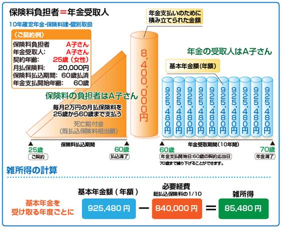 個人年金保険の税金(公的年金以外の年金に掛かる税金)