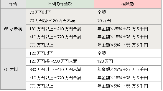 【公的年金控除金額一覧】