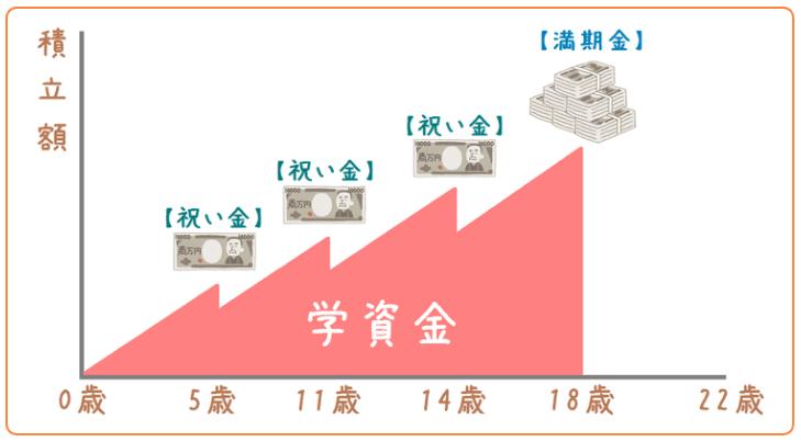 (保険期間中の学資金のイメージ)※18歳まで支払い時