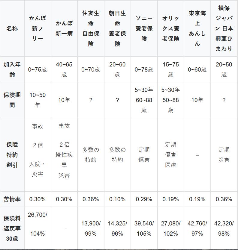 養老保険 各保険会社の商品紹介と比較表