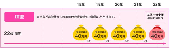 ソニー生命の学資保険Ⅲ型における満期の学資金額
