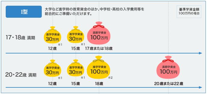 ソニー生命の学資保険のI型における満期学資金額