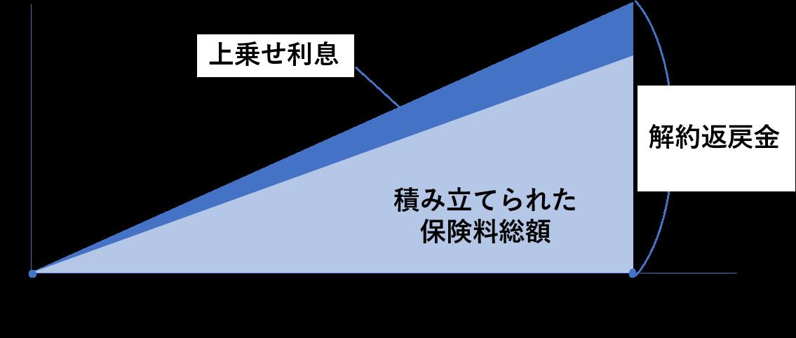 外貨建て保険の基本的な仕組み