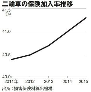 二輪車の保険加入率推移