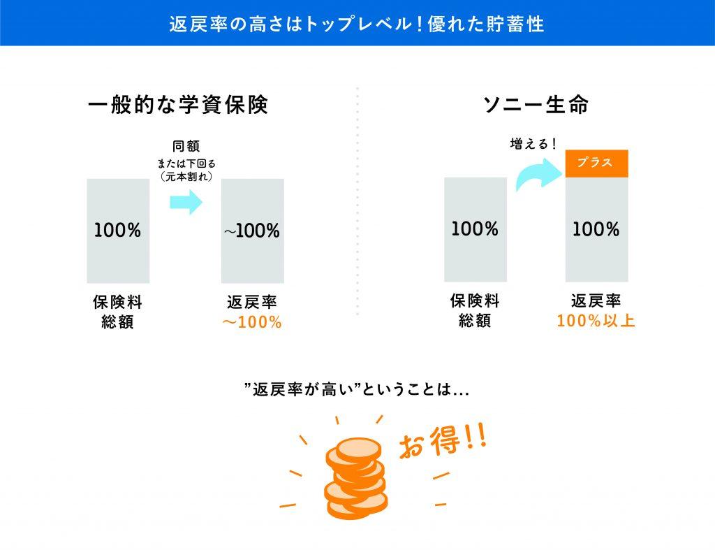 ソニー生命の学資保険は返戻率の高さがトップレベル!優れた貯蓄性で多くのパパ、ママに選ばれ続けてNo1!
