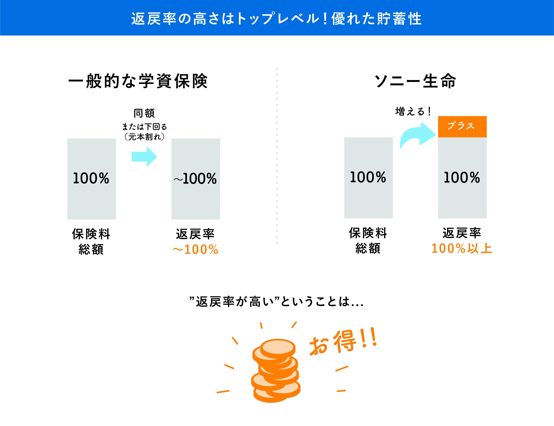 ソニー生命の学資h小円は貯蓄性に優れ返戻率が高くお得!