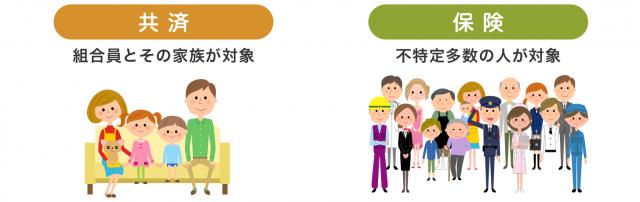 共済と保険との違いについて詳しく解説