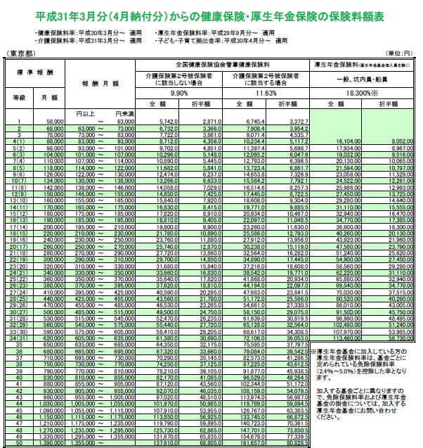 厚生年金保険料率