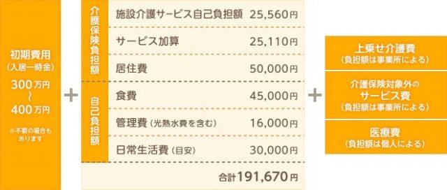 介護施設の費用